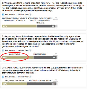 Majority say NSA tracking of phone records  acceptable    Washington Post Pew Research Center poll   The Washington Post